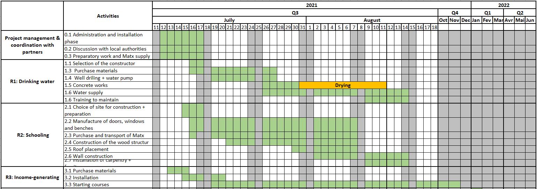 Planning phase 1